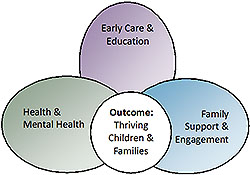 Outcome: Thriving Children & Families oval graphic
